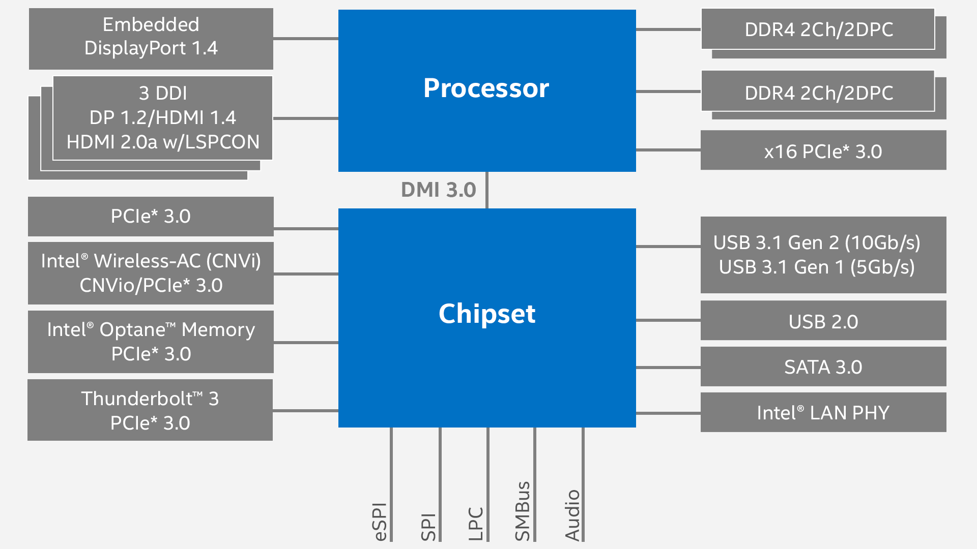 Coffee Lake H Overview Intel Cyclone Engine Diagram View Full Size