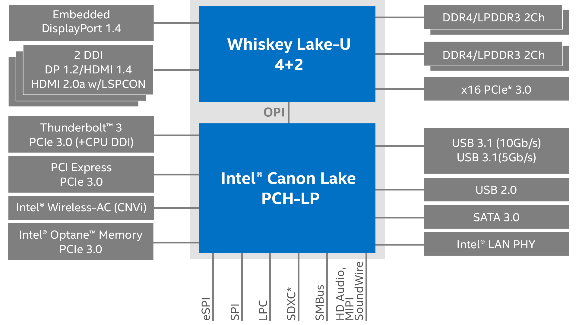 Whiskey Lake: Overview