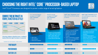 Choosing the Right Intel® Core™ Processor-Based Laptop