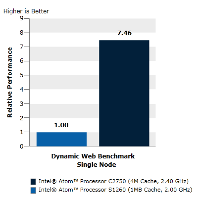 Dynamic Web Benchmark