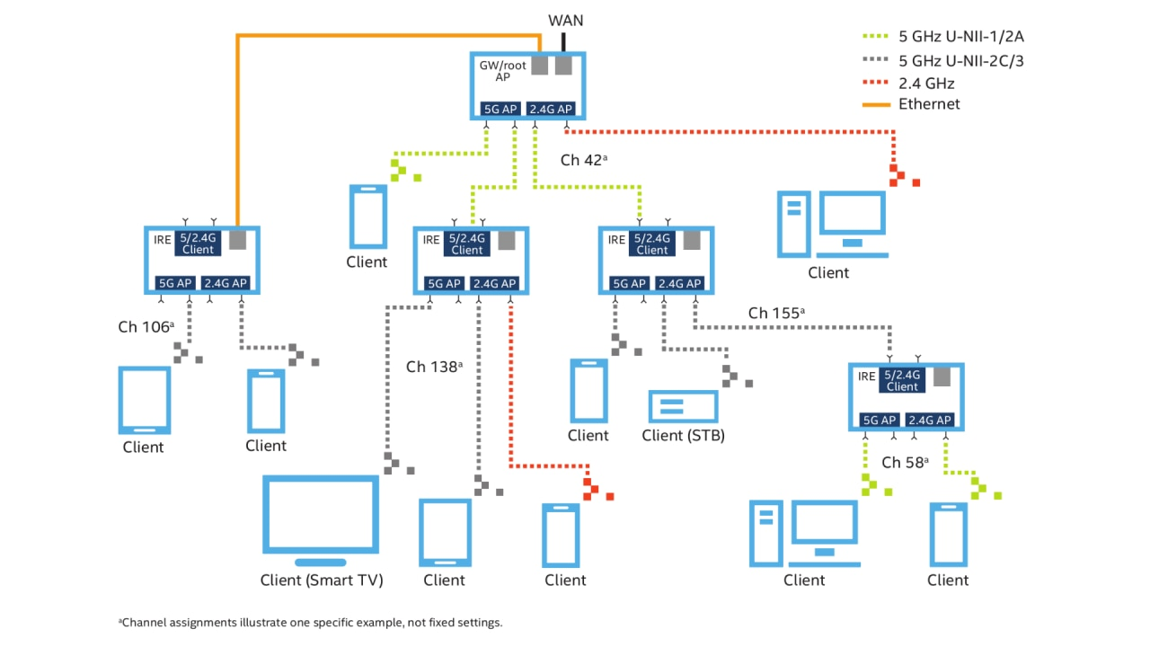 Emejing Home Wifi Network Design Ideas - Interior Design Ideas ...