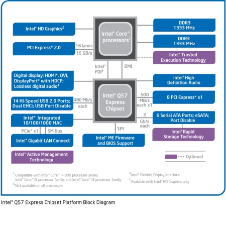 Intel® Q57 Express Chipset