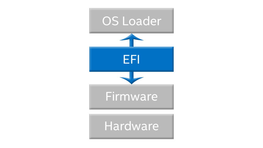 Extensible Firmware Interface (EFI) and Unified EFI (UEFI)
