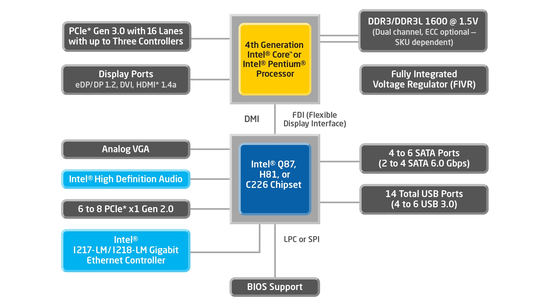 4th Generation Intel® Core™ Processors with Intel® Q87 Chipset block diagram