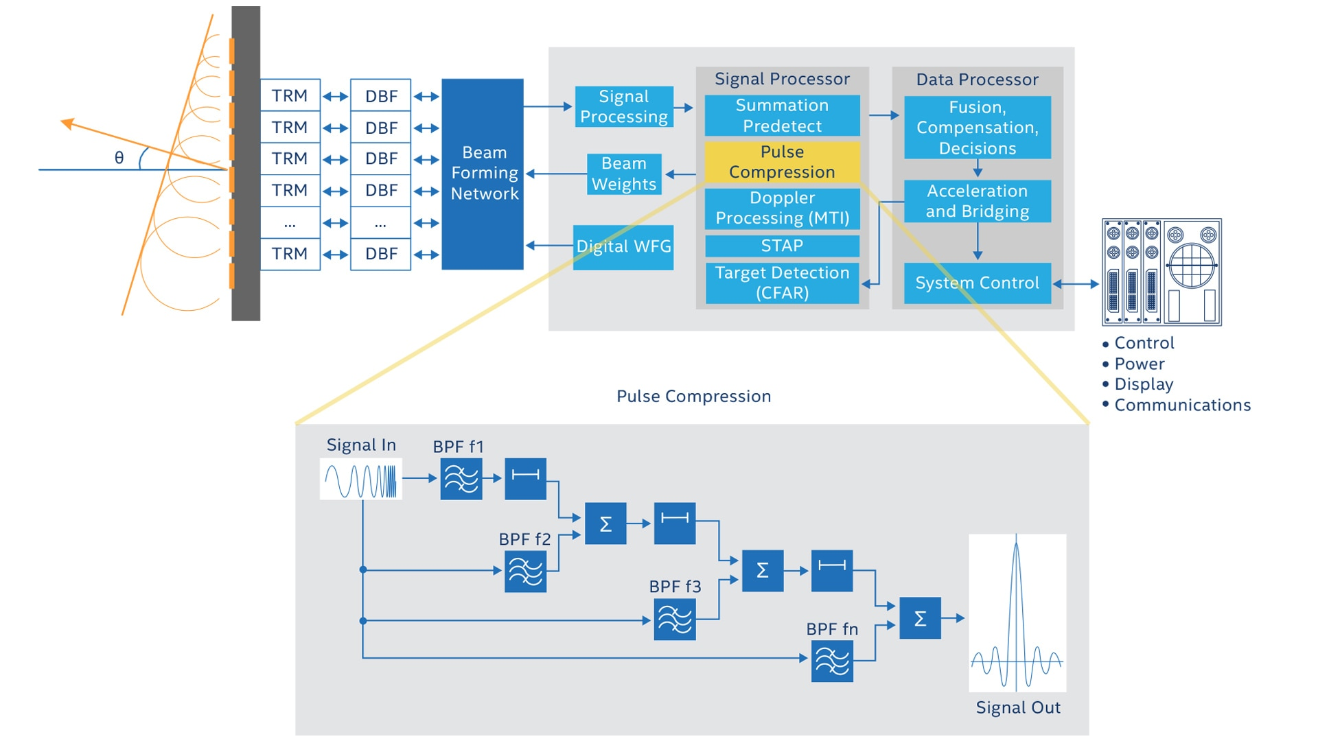 Fpga For Military Applications Intel This Picture Shows A Simple Schematic Of Beam Bridge It Is Radar Has Been Foundational Technology Area In Which The Semiconductor Industry Played Large Role Last Two Decades