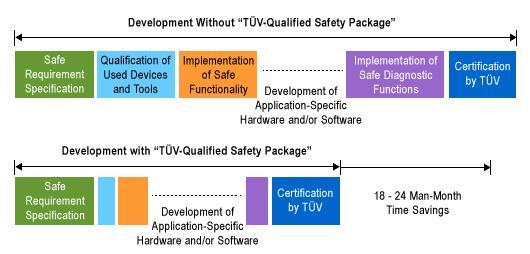 Automotive FPGA Applications - Intel® FPGAs